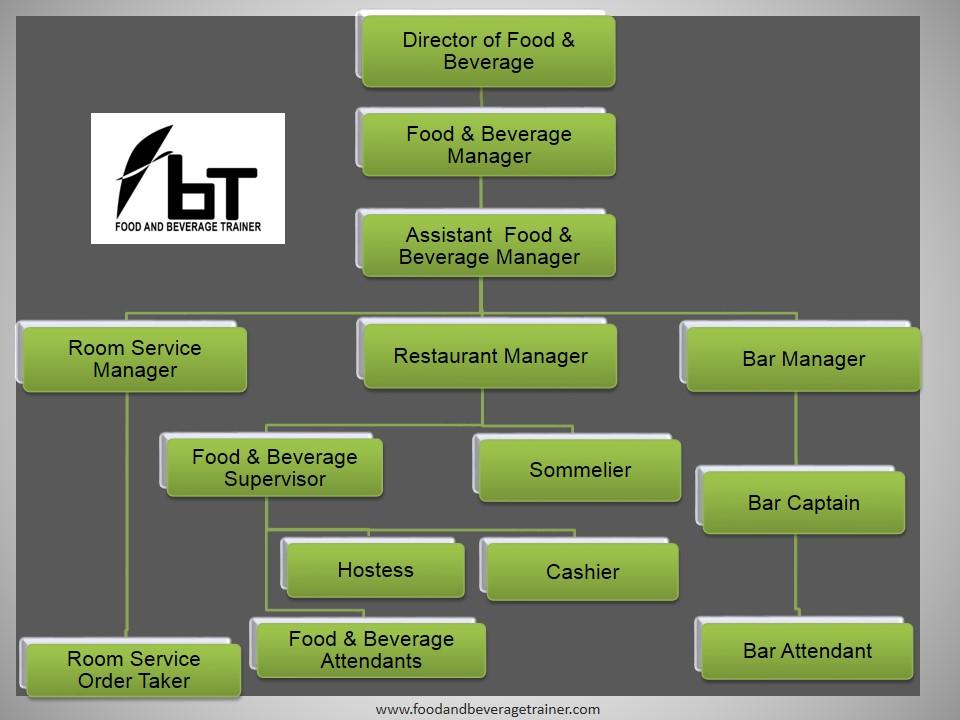 food and beverage department organizational chart: Food and beverage job descriptions